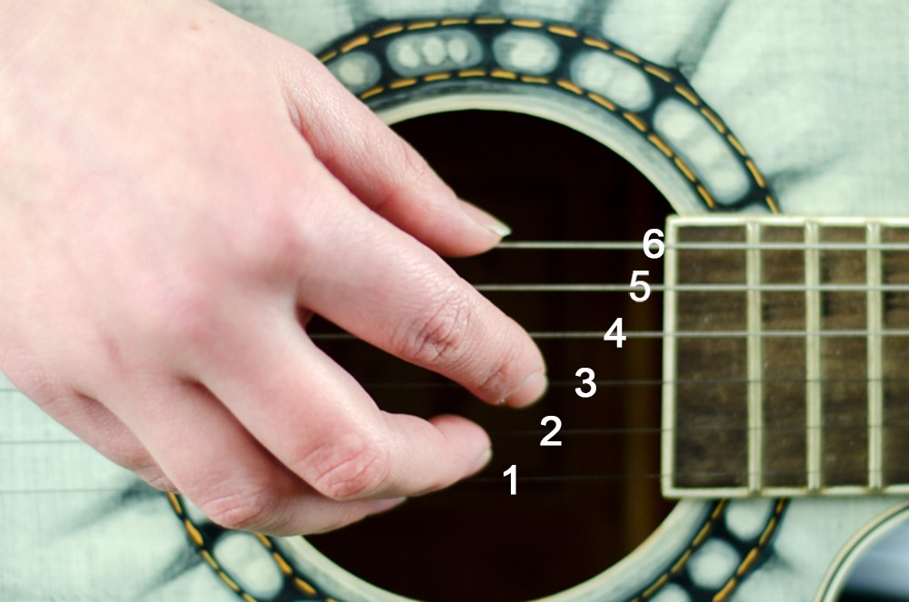 Нумерация струн на гитаре