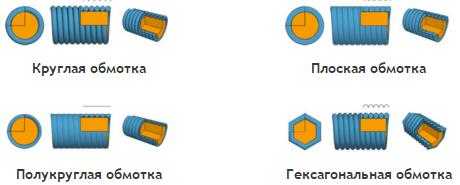 4 варианта покрытия струн