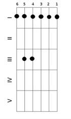 Схематичное изображение баррэ точками