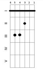 Первая форма мажорного аккорда с баррэ