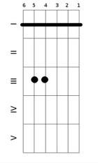 Первая форма минорного аккорда с баррэ