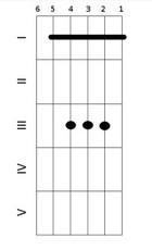 Вторая форма мажорного аккорда с баррэ