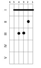 Вторая форма минорного аккорда с баррэ